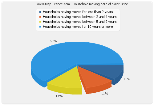 Household moving date of Saint-Brice