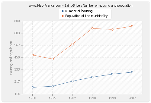 Saint-Brice : Number of housing and population