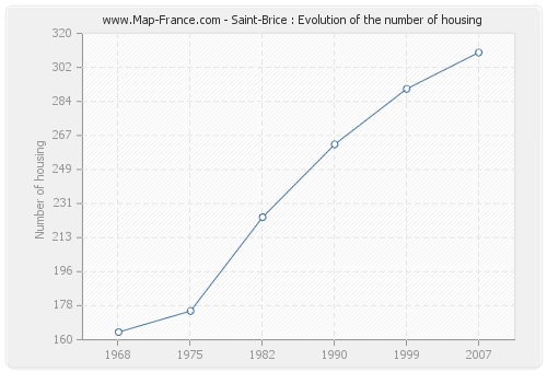 Saint-Brice : Evolution of the number of housing