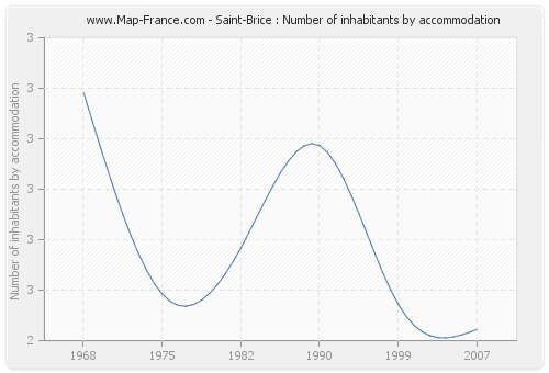 Saint-Brice : Number of inhabitants by accommodation