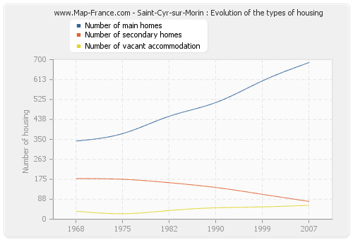 Saint-Cyr-sur-Morin : Evolution of the types of housing