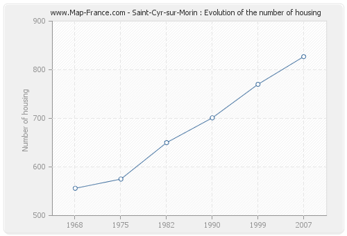 Saint-Cyr-sur-Morin : Evolution of the number of housing