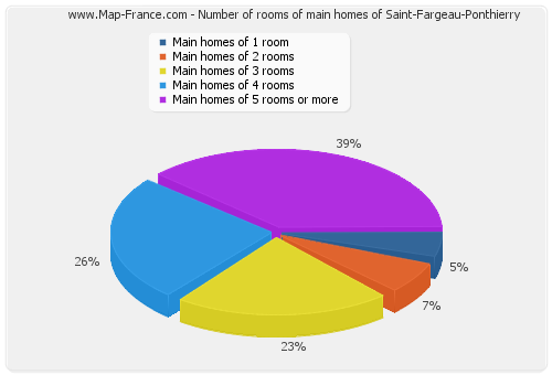 Number of rooms of main homes of Saint-Fargeau-Ponthierry