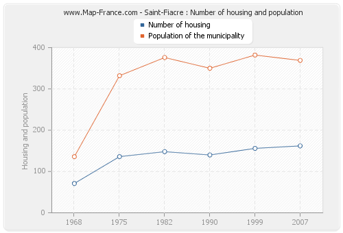 Saint-Fiacre : Number of housing and population