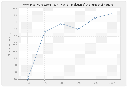 Saint-Fiacre : Evolution of the number of housing