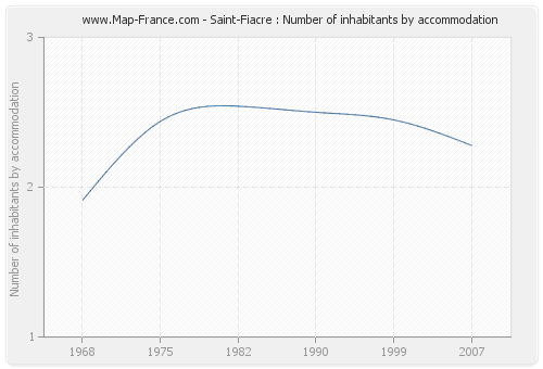 Saint-Fiacre : Number of inhabitants by accommodation