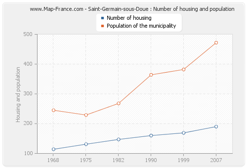Saint-Germain-sous-Doue : Number of housing and population