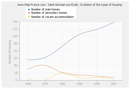 Saint-Germain-sur-École : Evolution of the types of housing