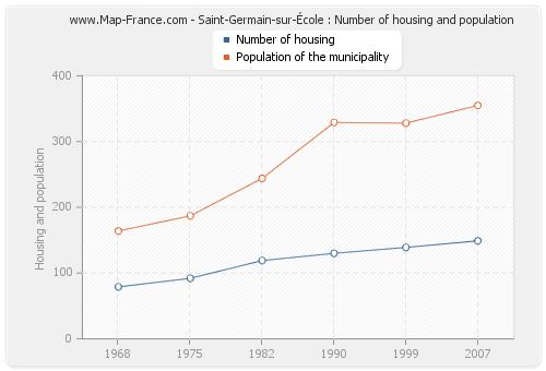 Saint-Germain-sur-École : Number of housing and population