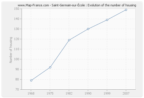 Saint-Germain-sur-École : Evolution of the number of housing