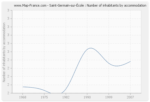 Saint-Germain-sur-École : Number of inhabitants by accommodation