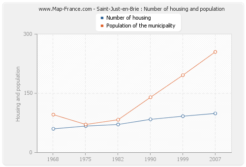 Saint-Just-en-Brie : Number of housing and population