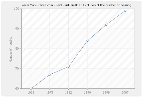Saint-Just-en-Brie : Evolution of the number of housing