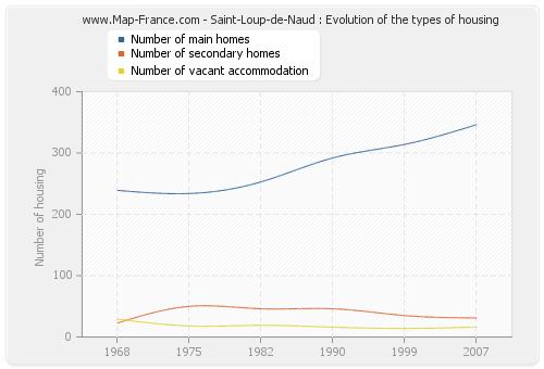 Saint-Loup-de-Naud : Evolution of the types of housing
