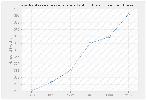 Saint-Loup-de-Naud : Evolution of the number of housing