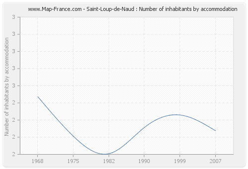 Saint-Loup-de-Naud : Number of inhabitants by accommodation