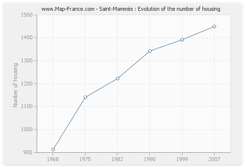 Saint-Mammès : Evolution of the number of housing