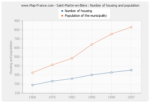 Saint-Martin-en-Bière : Number of housing and population