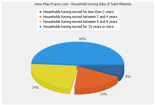 Household moving date of Saint-Mesmes