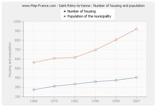 Saint-Rémy-la-Vanne : Number of housing and population