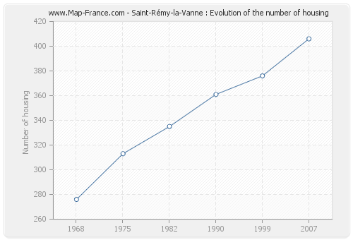 Saint-Rémy-la-Vanne : Evolution of the number of housing