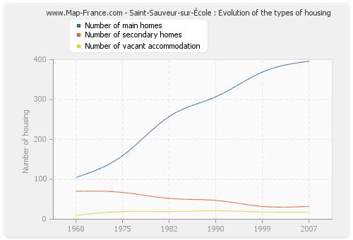 Saint-Sauveur-sur-École : Evolution of the types of housing