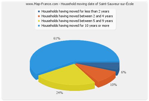 Household moving date of Saint-Sauveur-sur-École