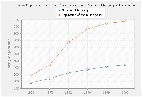 Saint-Sauveur-sur-École : Number of housing and population