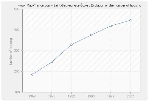 Saint-Sauveur-sur-École : Evolution of the number of housing