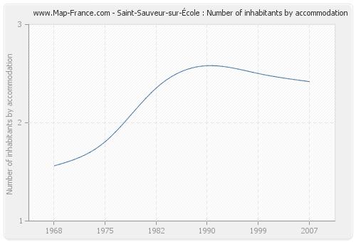 Saint-Sauveur-sur-École : Number of inhabitants by accommodation