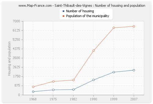 Saint-Thibault-des-Vignes : Number of housing and population