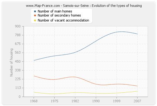 Samois-sur-Seine : Evolution of the types of housing