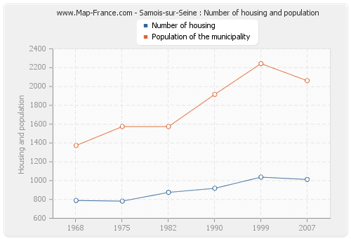 Samois-sur-Seine : Number of housing and population