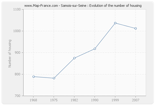 Samois-sur-Seine : Evolution of the number of housing