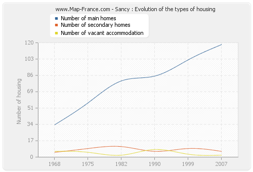 Sancy : Evolution of the types of housing