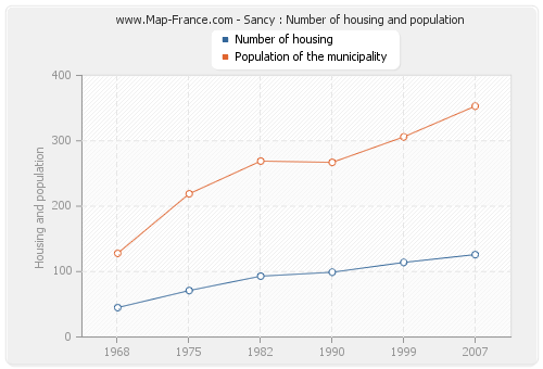 Sancy : Number of housing and population