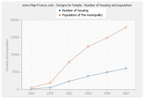 Savigny-le-Temple : Number of housing and population