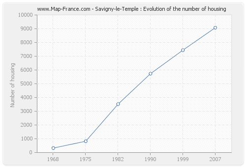 Savigny-le-Temple : Evolution of the number of housing