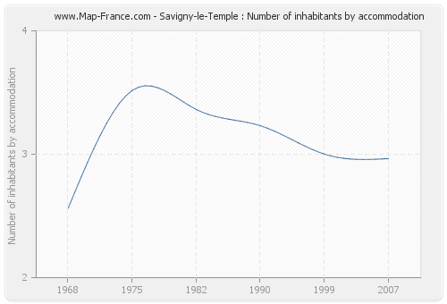 Savigny-le-Temple : Number of inhabitants by accommodation