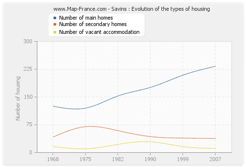 Savins : Evolution of the types of housing