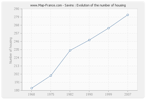 Savins : Evolution of the number of housing