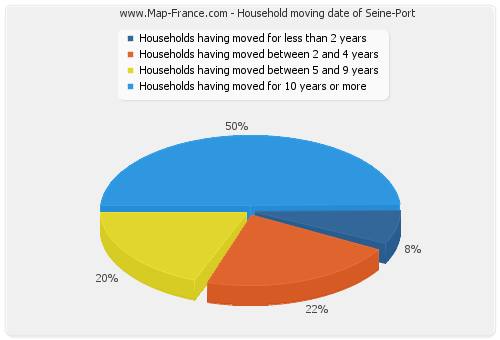 Household moving date of Seine-Port