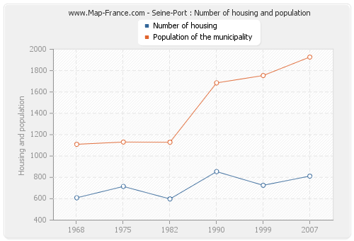 Seine-Port : Number of housing and population