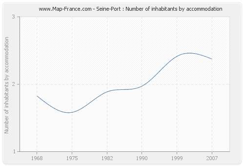 Seine-Port : Number of inhabitants by accommodation