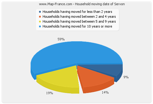 Household moving date of Servon