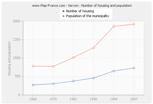 Servon : Number of housing and population