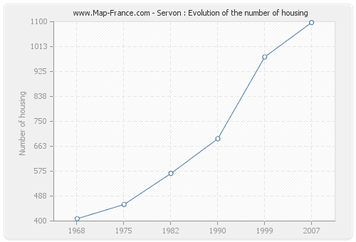 Servon : Evolution of the number of housing