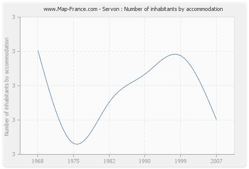 Servon : Number of inhabitants by accommodation