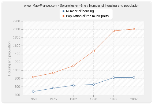 Soignolles-en-Brie : Number of housing and population