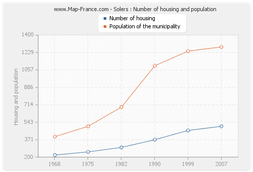 Solers : Number of housing and population
